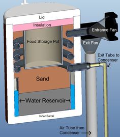 Evaporative Cooler : Advance Zeer Pot
