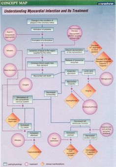 HESI Case Studies; CAD: Concept Map for MI and its treatment