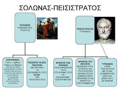 Greek History, Teaching History, School, Modern, Trendy Tree