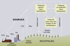 ozone,dioxyde d'azote,pluies acides hno3,pollution atmopsherique