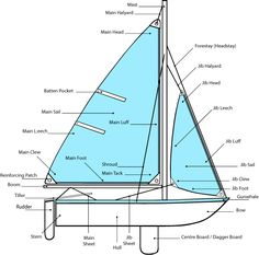Parts of sailboat - Dinghy sailing - Wikipedia, the free encyclopedia