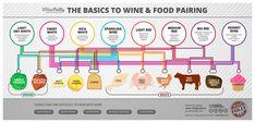 Wine & Food Pairing Tips