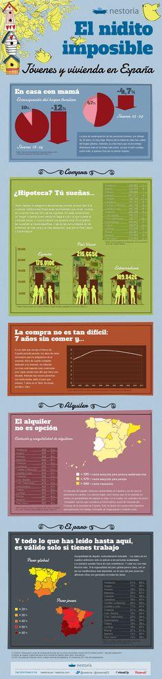 Youth, employment and housing in Spain. El nidito imposible. Jóvenes y vivienda en España. By Nestoria