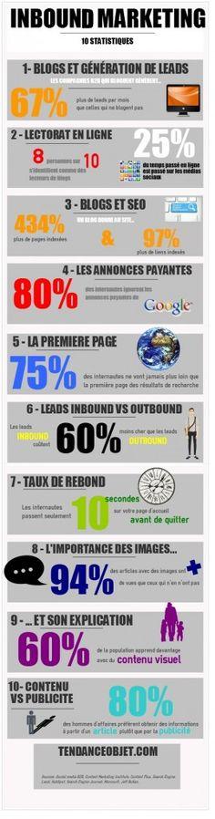 Inbound Marketing : le nouveau moyen de promotion
