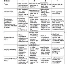 Rubric, great drama class resources with rubrics, lesson plans, and vocab.