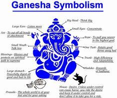 Ganapati symbolism