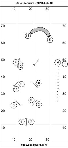 Course Setup With Obstacle Coordinates