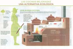 Cooking Stove, Fire Cooking, Outdoor Cooking, Dirty Kitchen, Outdoor Stove, Fire Pit Designs, Wood Fired Oven, Rocket Stoves, Earthship