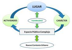 Nuevo Contexto Urbano, Espacios Públicos Flexibles: 10 principios básicos   ArchDaily México
