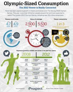 #Social #Mobile: ecco come gli utenti seguiranno le Olimpiadi di Londra 2012     http://www.ninjamarketing.it/2012/07/13/social-web-e-mobile-ecco-come-gli-utenti-guarderanno-le-olimpiadi-2012-infografica/