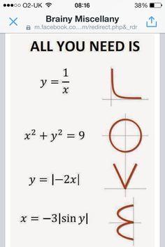 I'm a big fan of corny math/science jokes. Math Quotes, School Quotes, Math Formulas, Math Humor, Funny Math Jokes, Physics Humor, Engineering Humor, Funny Humor, Calculus Jokes