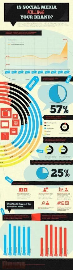 ¿El #Socialmedia está matando tu #marca?