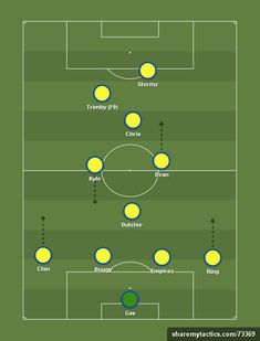 VFL Modena - VFL - Football tactics and formations… Football Formations, Football Tactics, Soccer Workouts, Football Drills, Soccer Training, Create, Coaching, City, Board