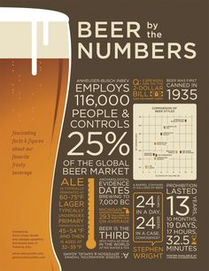 """Beer by the Numbers"" is an #infographic I found on #pinterest and added to my #craftbeer pinboard"
