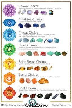Art Chakra, Chakra Symbols, Chakra Meanings, Chakra System, Crystals And Gemstones, Stones And Crystals, Stones For Chakras, Reiki Stones, Gem Stones