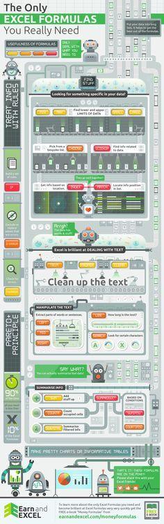 graphic representation of the most important Excel formulas - Imgur