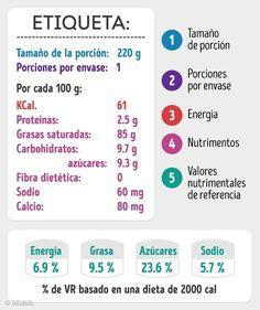Cómo leer correctamente las tablas nutricionales delos alimentos Control, Herbalife, Dental, Nutrition, Lunch, Science, My Love, Fitness, Ideas