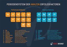 Mit Ihrer Amazon SEO-Agentur aus München zu mehr Umsatz Amazon Seo, Internet, Periodic Table, Poster, Infographics, Periotic Table, Success Factors, Search Engine Optimization, Periodic Table Chart
