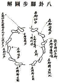 Bagua s direction is circular emphasising use of horizontal strength.