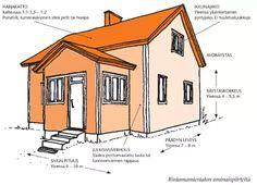 Miten rintamamiestalo on rakennettu?