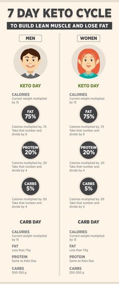 keto cycle diet plan