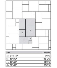 Tile Layout Patterns for 4 or more tile sizes in your plan by a Tiler in Belfast Northern Ireland