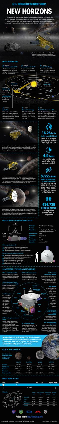 NASA: Sheddling Light on Frontier Worlds | New Horizons | The first mission in NASA's New Frontiers mission category intended to study the only unexplored planet in the Solar System - Pluto, it's moons and one or two other Kuiper belt objects, depending on which are in position to be explored. The mission profile was proposed by a team led by principal investigator Alan Stern of Southwest Research Institute. ♥ Save for reference.