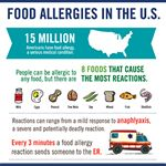 FARE - Food Allergy Awareness Week - Resources - Food Allergy Research & Education