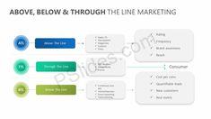 Above, Below & Through the line Marketing