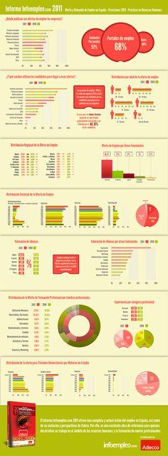 Oferta y demanda de Empleo en España (Informe Infoempleo 2011)