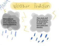 4th Grade Predicting Weather with Sketch Noting on the iPad: http://blogs.southfieldchristian.org/elemapptitude/predicting-weather-sketchnotes-by-4th-grade/