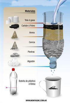 Gravel filtration, but not for some bacteriasFiltrador casero por Agua (Water filter made from plastic bottle, and various granulated materials.Unless you are actively learning primitive survival skills or studying bushcraft techniques, no one has an Survival Life Hacks, Survival Tools, Survival Prepping, Emergency Preparedness, Survival Shelter, Wilderness Survival, Camping Survival, Outdoor Survival, Water Collection
