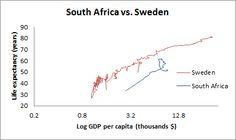 South Africa vs. Sweden