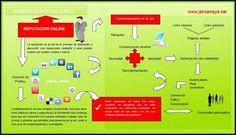 Quienes somos en la red #infografia #infographic #socialmedia