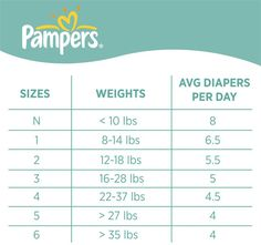 pampers size chart - Good info for new mamas! Wish I would have had two kids ago! :)