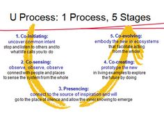 Theory U vision of change from Otto Scharmer Myth Stories, Healthcare Administration, Design Theory, User Experience Design, Economic Development, Design Thinking, What Is Life About, Project Management, Teamwork