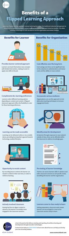 There are many advantages to both learners and organizations of employing a flipped learning approach. The infographic outlines 5 benefits for each group.