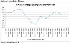 June 2016 CoreLogic Home Prices Year-over-Year Growth Rate Now Slowed to 5.7%.