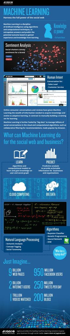 The Science Behind Social Media, Natural Language And Big Data - Infographic design