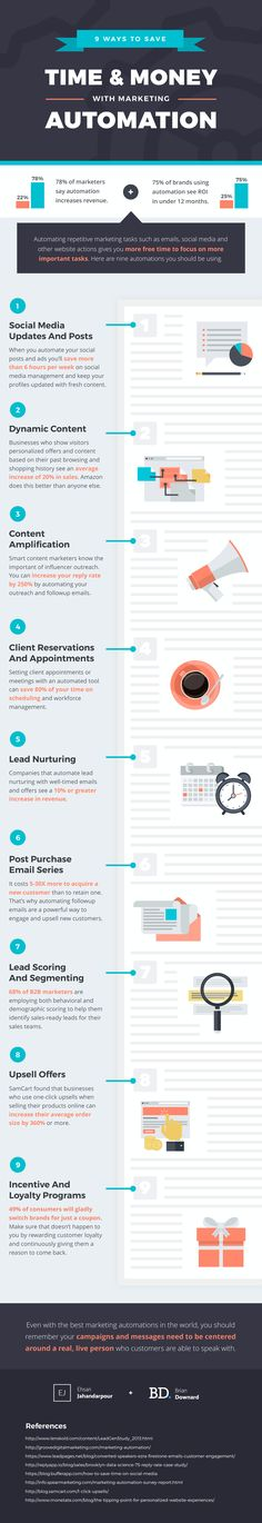 9 Ways to Save Time and Money With Marketing Automation (Infographic)