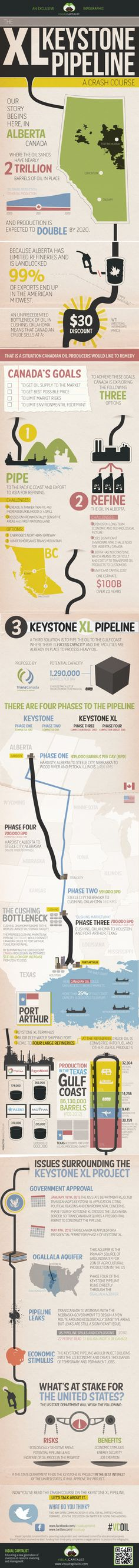The Keystone XL Pipeline: A Crash Course Infographic