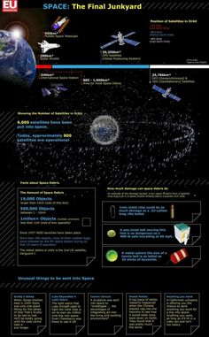 Space: the final junkyard. Space debris is one of the biggest challenges of century space flight. Space Trash, Space Junk, Astronomy Facts, Space And Astronomy, Sistema Solar, Space Telescope, Space Probe, Space Shuttle, Satellite Orbits