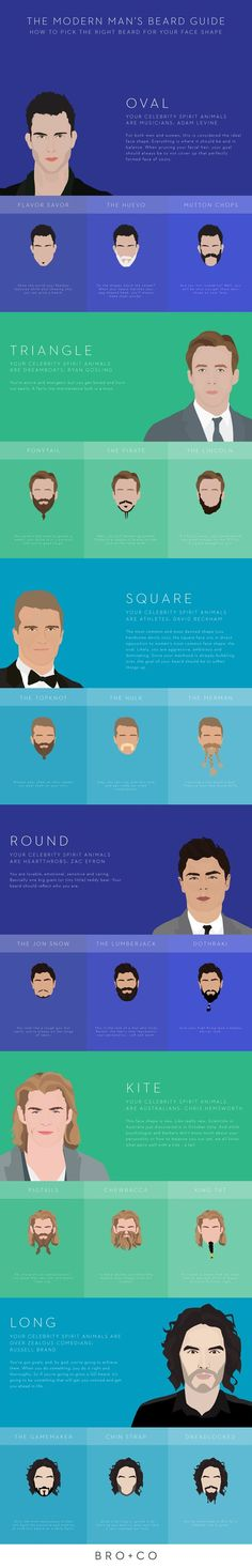 Find your perfect beard with this guide.: