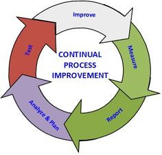 Achieving and Maintaining Excellence  SiriusPMPServices.com For the fixed cost of $2,500 Get Certified PMP quality Customized Process Improvement Plan. Position your company for continual improvement and ever advancing excellence. Fixed Cost, Process Improvement, Project Management, Positivity, How To Plan, Optimism