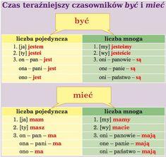 Polish Language, Poland, Map, Polish, Studying, Location Map, Maps