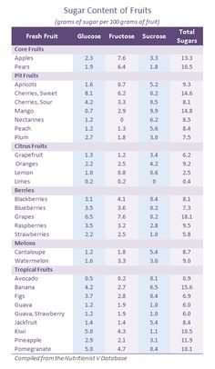 sugar in fruit chart | Sugar Content of Fruits (Fructose, Glucose, Sucrose sugars per 100 ...