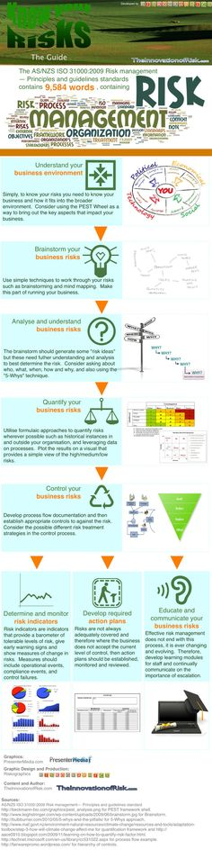 Risk Management and #Risk Assessment Infographic JAMSO helps - project risk assessment