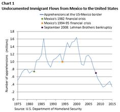 The Slump In Undocumented Immigration To The United States