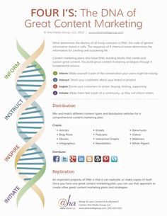 From Ahava Leibtag's post today on Content Marketing Institute. Great visual for the DNA of content marketing. Inbound Marketing, Marketing Tactics, Business Marketing, Content Marketing, Internet Marketing, Social Media Marketing, Digital Marketing, Marketing Tools, Online Marketing