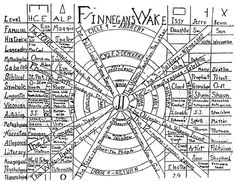 To make sense of Finnegans Wake, perhaps one needs to hear it read aloud. Joyce himself said so, and so you can. Ubuweb brings us a 35 hour reading of the text, recorded over a four-day period in 1992.